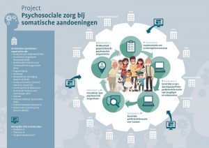 afbeelding Infographic project Psychociale zorg